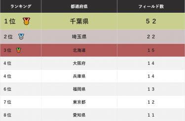 日本全国・都道府県別サバゲーフィールド数ランキング